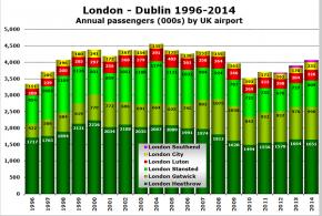 Dub-Lon 1996-2014