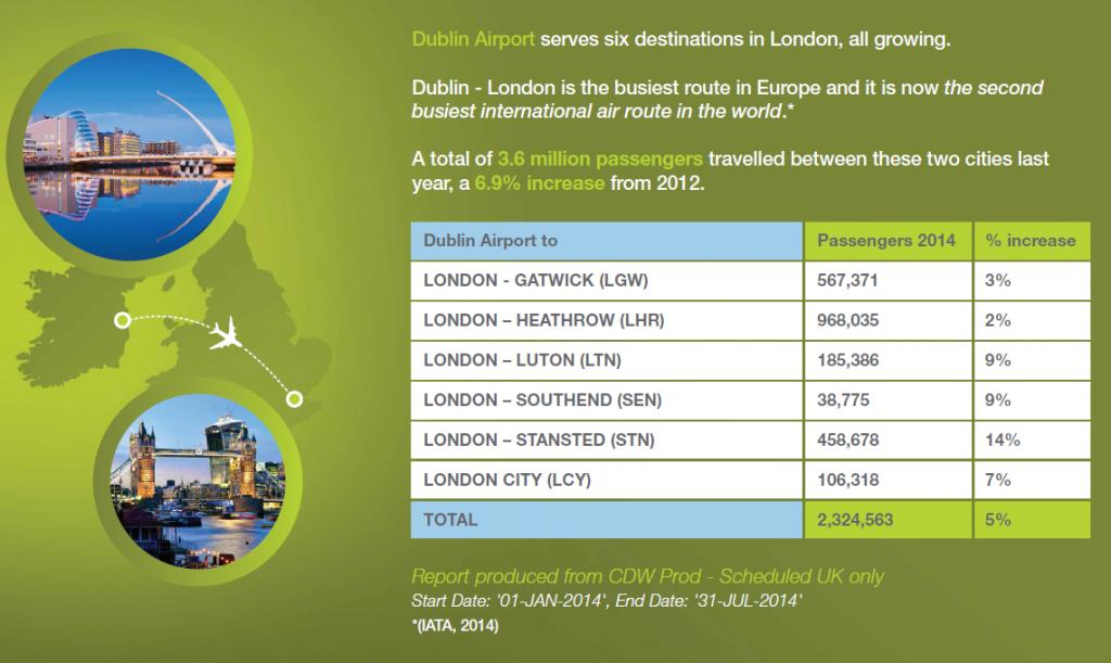 Dublin-London