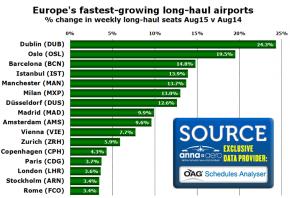 dublin airport rank