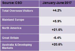 CSO Tourism Ireland statistics