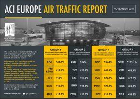 DUB+ Dublin Airport aci-europe-air-traffic-report_november-2017